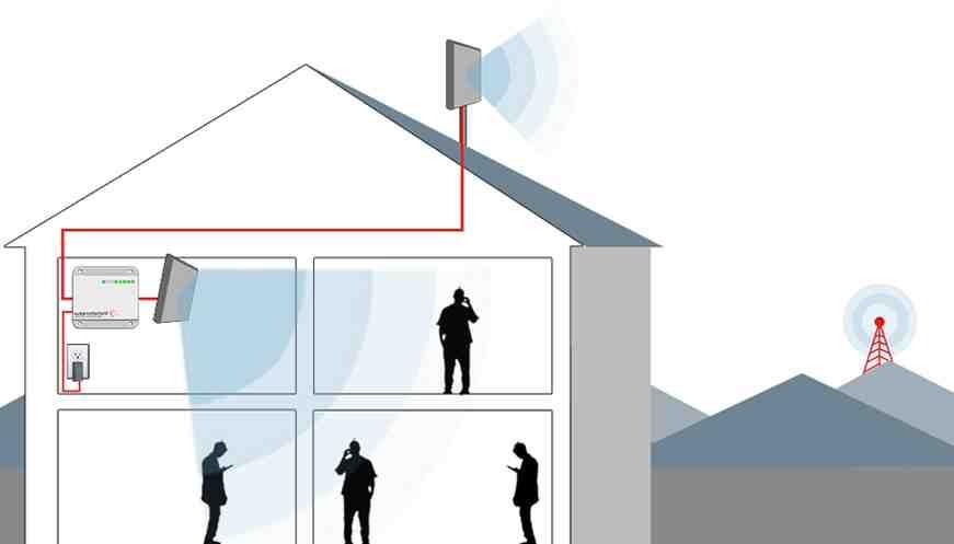 Comment mesurer la réception d'une antenne ?