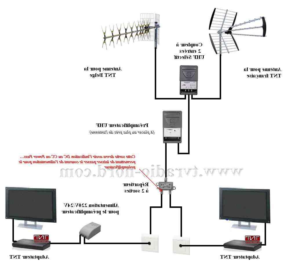 Quelle antenne choisir pour réception difficile ?