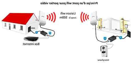 Quel est la portée maximum du WiFi ?