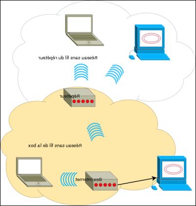 Quelle est la portée de la WiFi ?