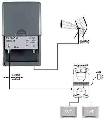 Comment tester un amplificateur d'antenne ?